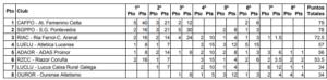 Tabla de la clasificación femenina. | Fuente: Federación Gallega de Atletismo