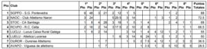 Tabla de la clasificación masculina. | Fuente: Federación Gallega de Atletismo