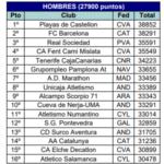 La RFEA publica los estadillos de la primera jornada de Liga