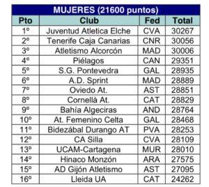 Estadillos para la Primera Jornada de Liga de Primera División 2020