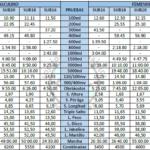La RFEA ha publicado las mínimas para esta temporada atípica