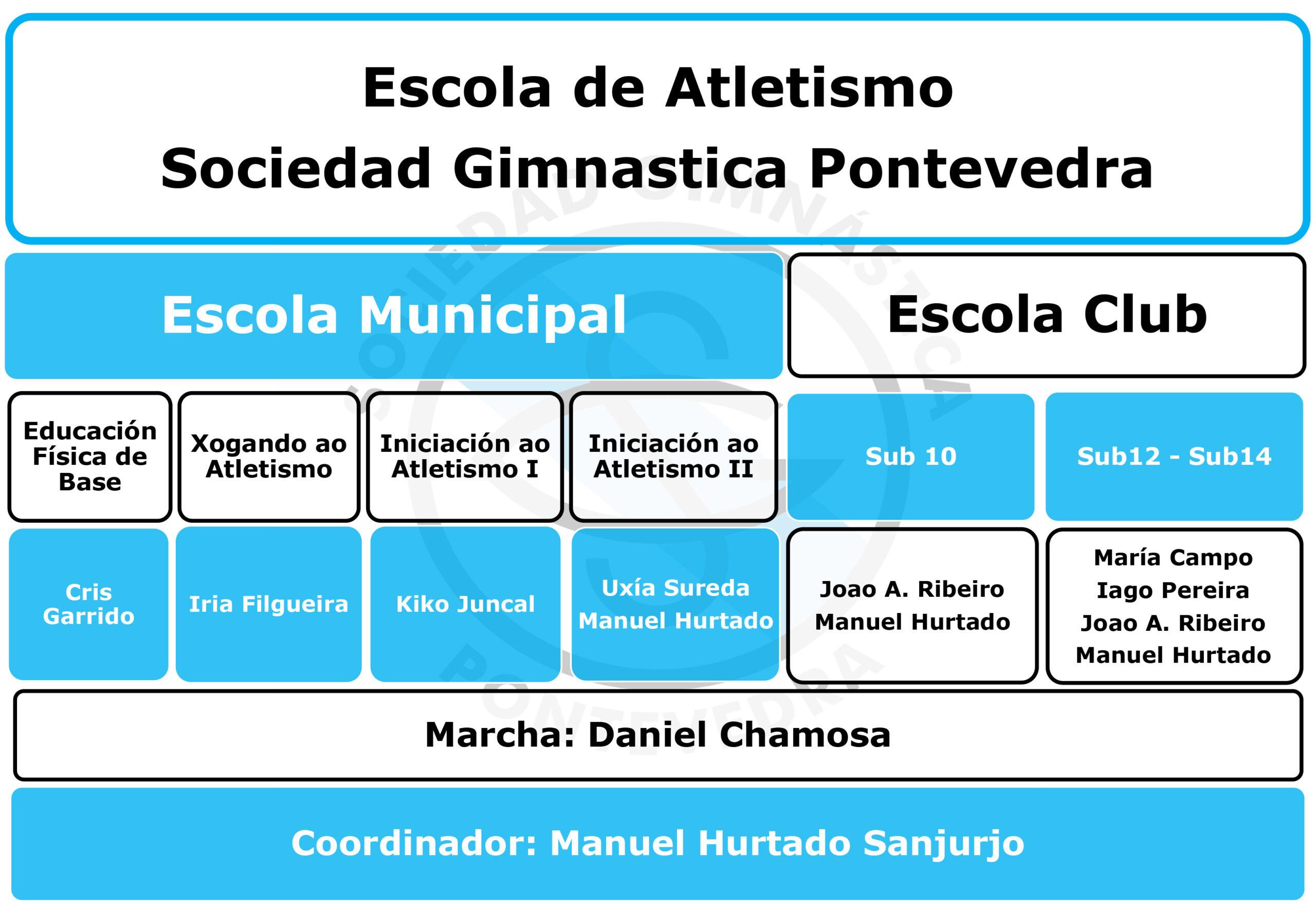 Entrenadores escuelas Sociedad Gimnástica de Pontevedra