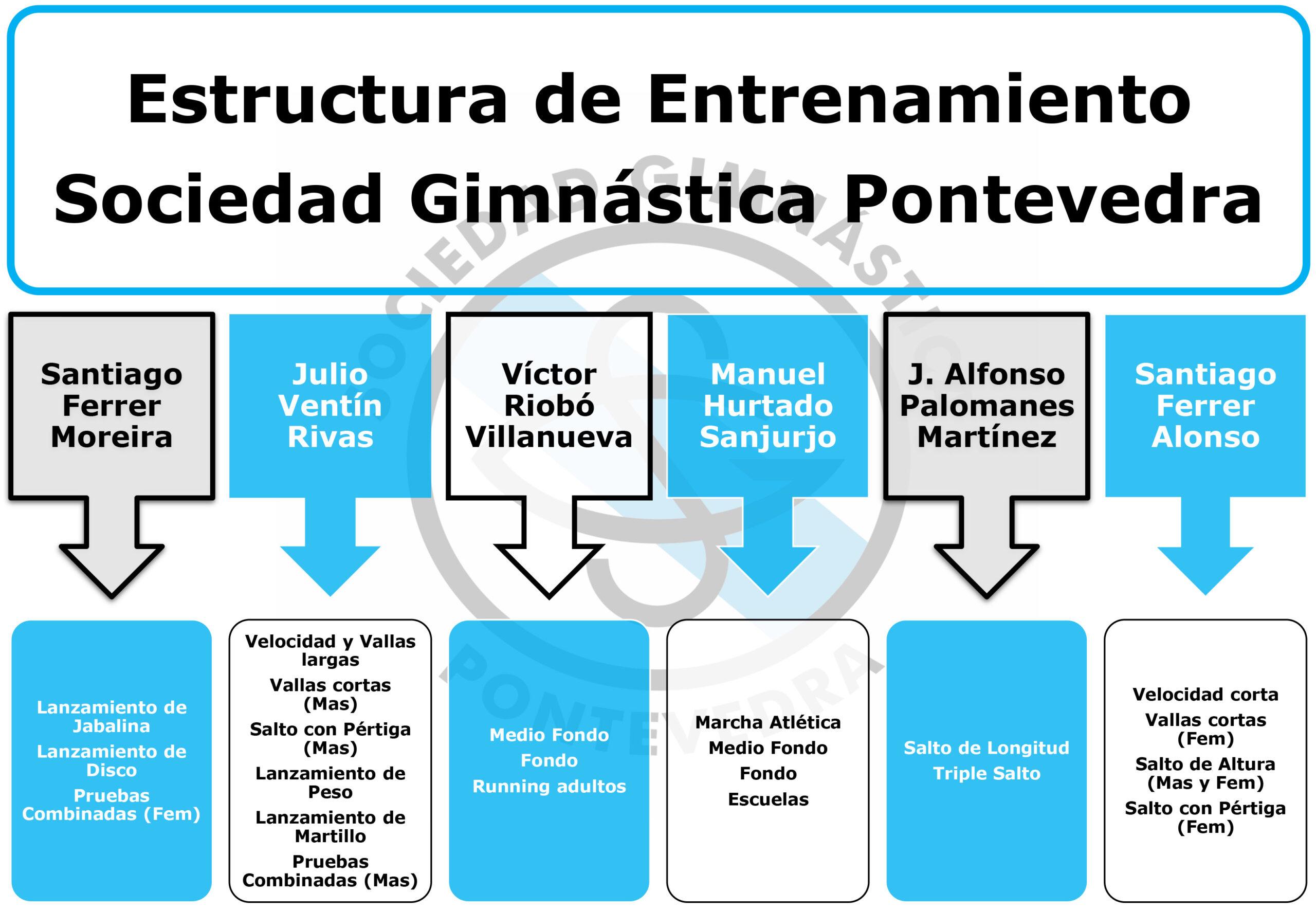 Entrenadores Sociedad Gimnástica de Pontevedra